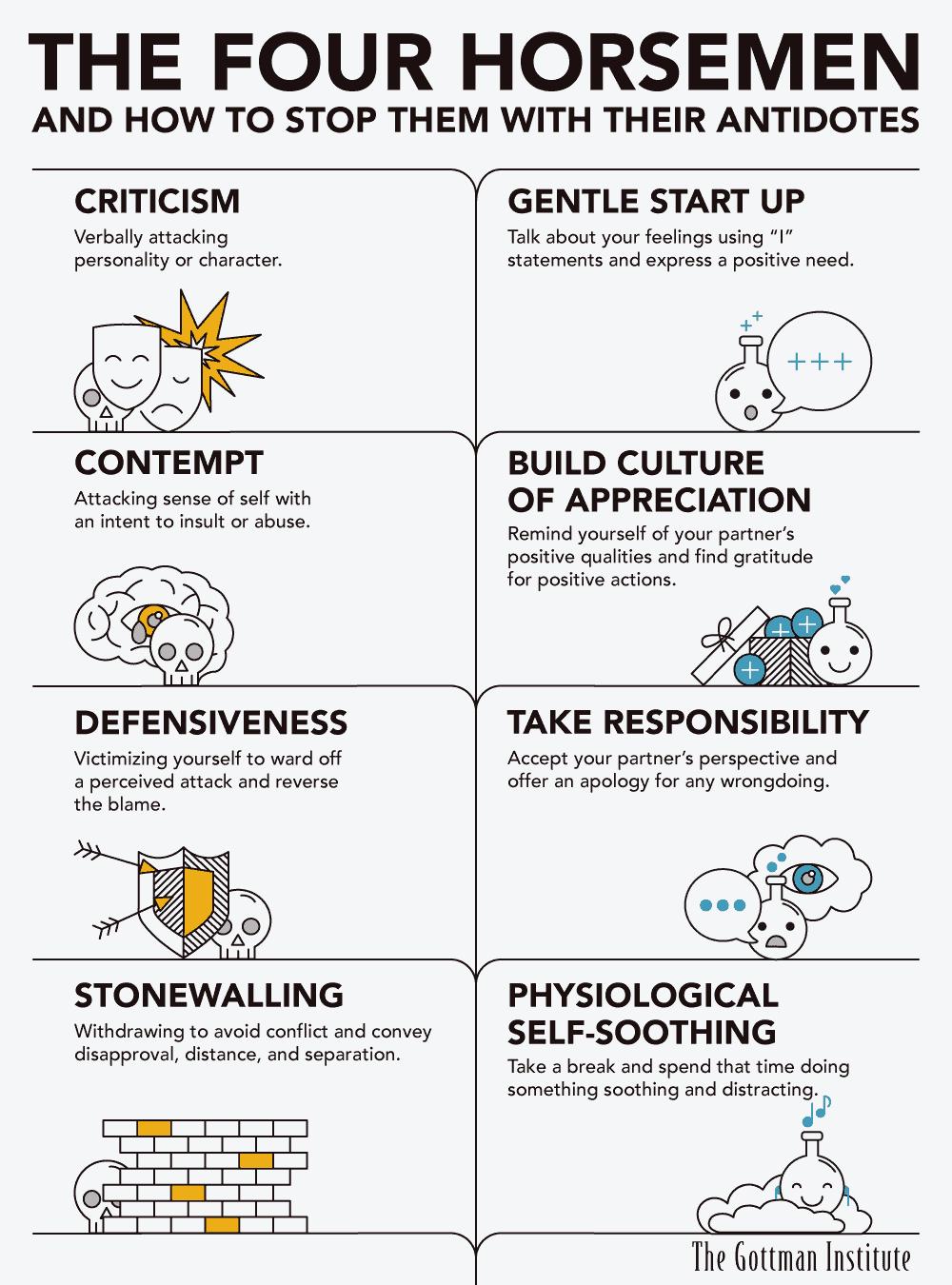 how to communicate better four horsement